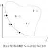 基于非支配排序的多目标PSO算法MATLAB实现